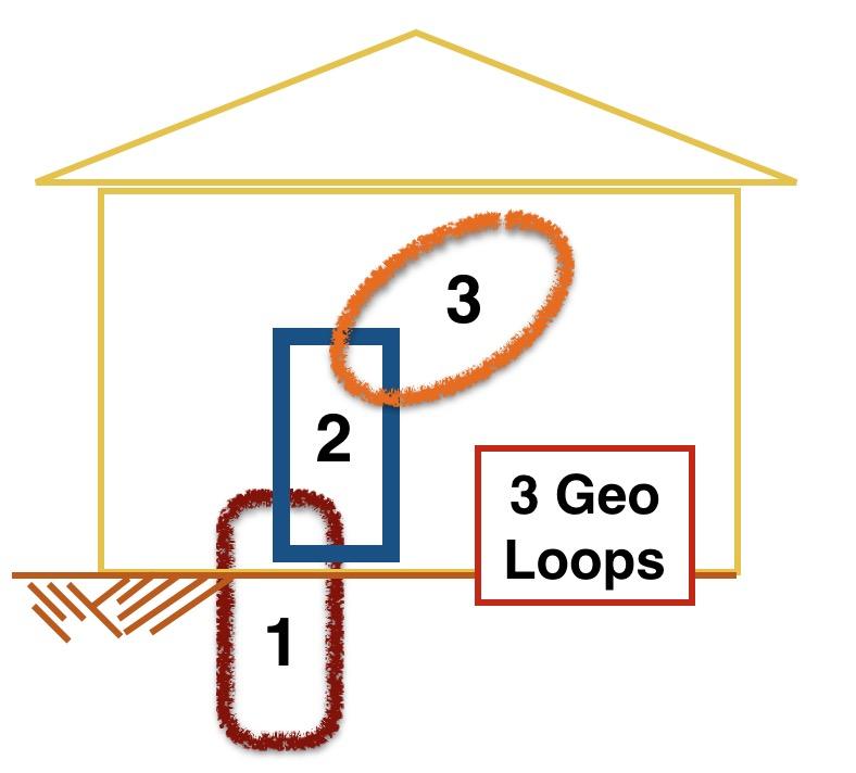 3 Geo Loops
