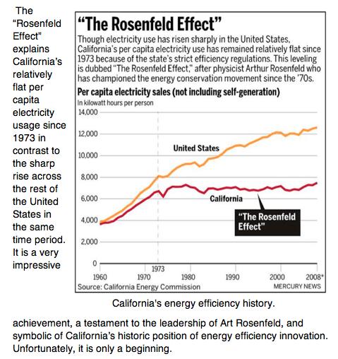 CA's Rosenfeld Effect (CEC & SJ Mercury News)