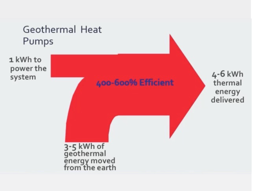 Thermal leverage of geo heat pumps