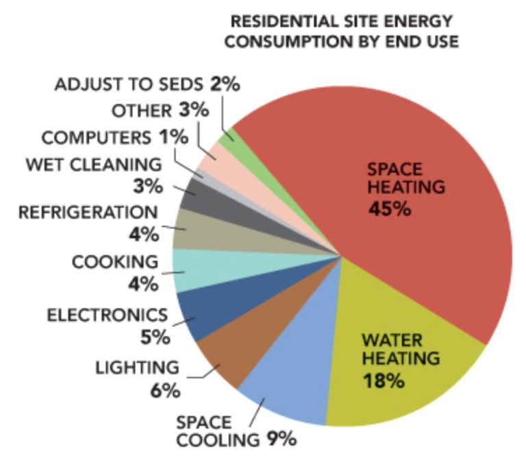 Residential energy use by category